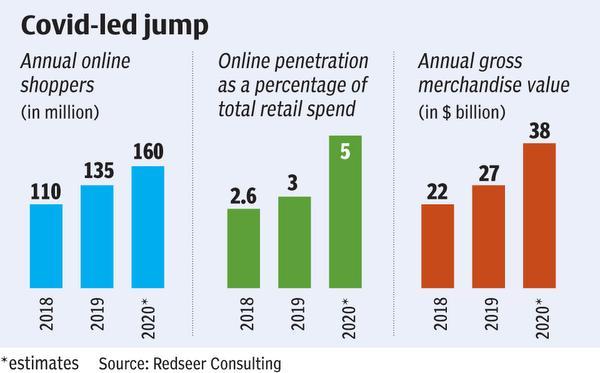 e commerce graph